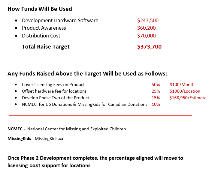 funding breakdown